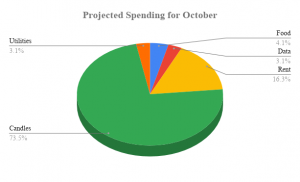 """This is an example image of a pie chart, titled """"Projected Spending for October"""". Each section of the """"pie"""" accounts for a different category in the pretend budget. The pie is broken into segments, to show how much of the total budget each category takes up."""