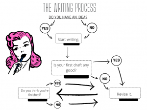 """This is an example infographic titled """"The Writing Process"""". It's a decision tree that starts with the segment at the top, called """"Do You Have an Idea?"""", which is broken into two options - """"YES"""" and """"NO"""". The second branch is titled """"Is your first draft any good?"""", with the options """"YES"""" and """"NO"""". The third branch is called """"Revise it"""", which connects to the final branch, called """"Do you think you're finished?"""". The final branch has two options, """"YES"""" and """"NO"""", that connect back to the branch titled """"Revise it."""""""